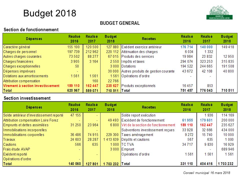 Budget 2018 voté lors du conseil municipal du 16 mars 2018